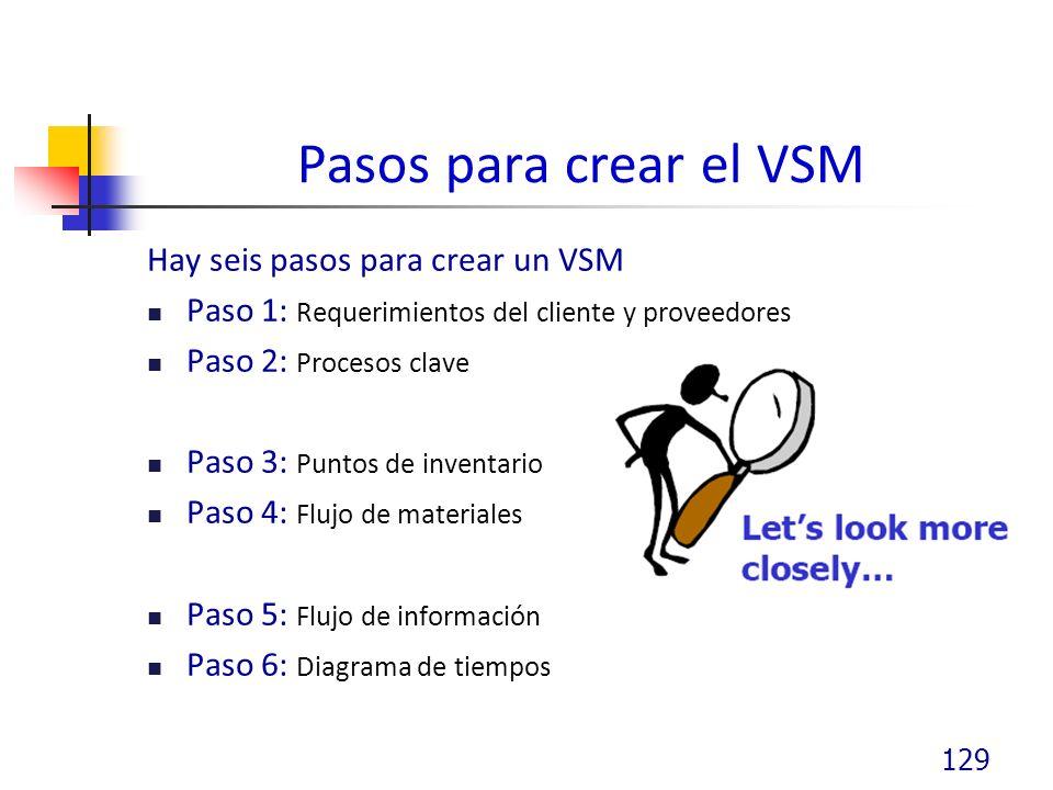 Pasos para crear el VSM Hay seis pasos para crear un VSM