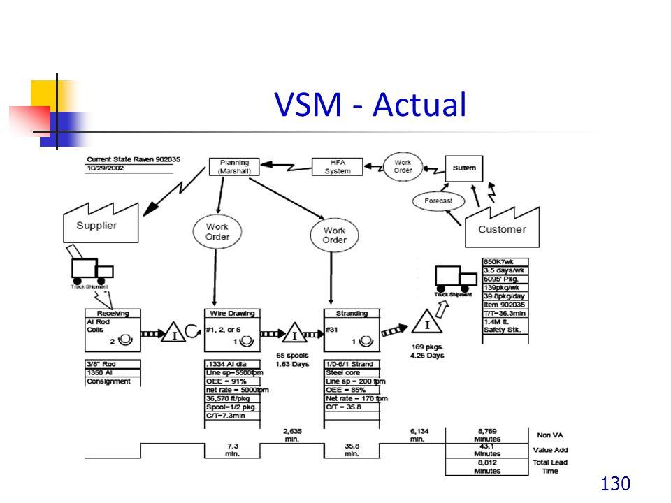 VSM - Actual