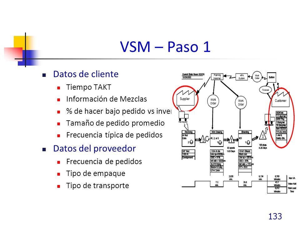 VSM – Paso 1 Datos de cliente Datos del proveedor Tiempo TAKT