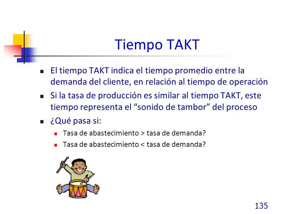 Tiempo TAKT El tiempo TAKT indica el tiempo promedio entre la demanda del cliente, en relación al tiempo de operación.