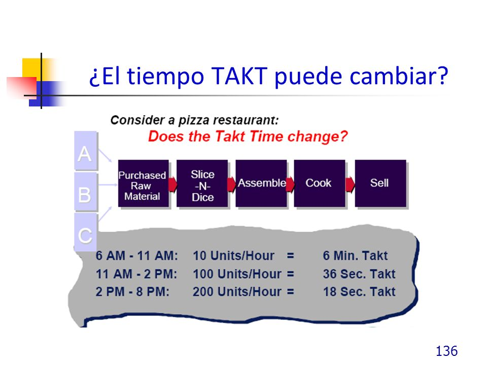 ¿El tiempo TAKT puede cambiar