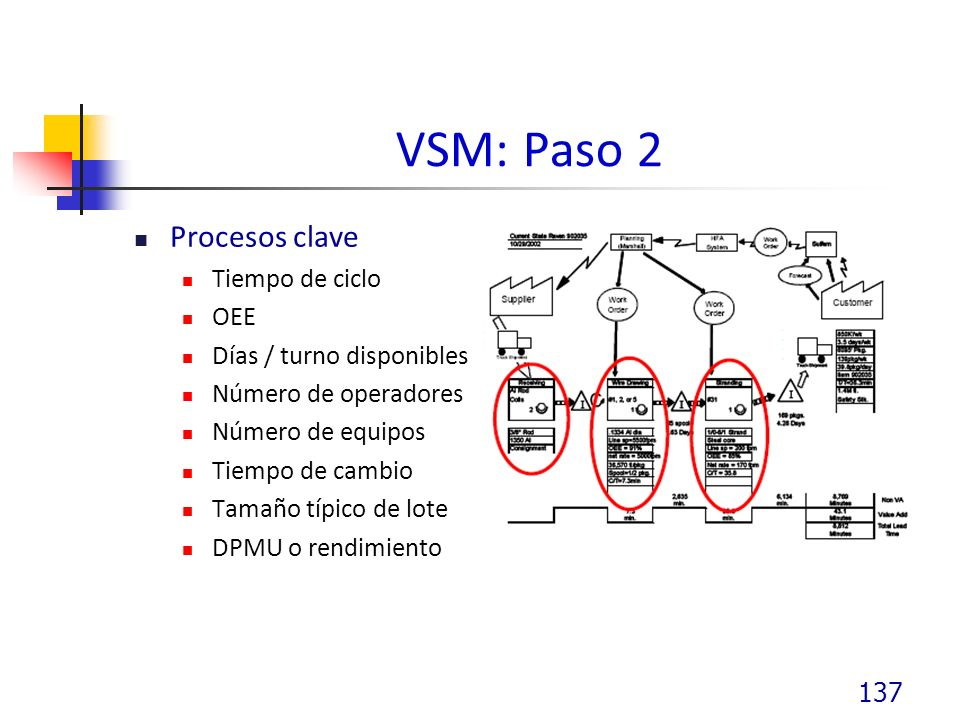 VSM: Paso 2 Procesos clave Tiempo de ciclo OEE