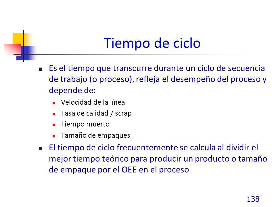 Tiempo de ciclo Es el tiempo que transcurre durante un ciclo de secuencia de trabajo (o proceso), refleja el desempeño del proceso y depende de: