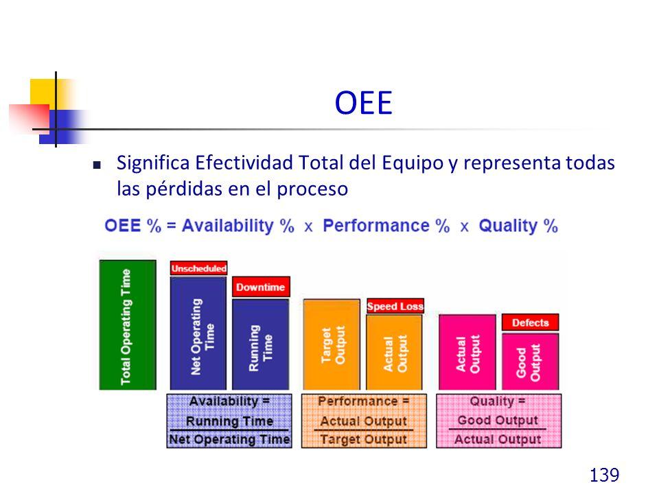 OEE Significa Efectividad Total del Equipo y representa todas las pérdidas en el proceso