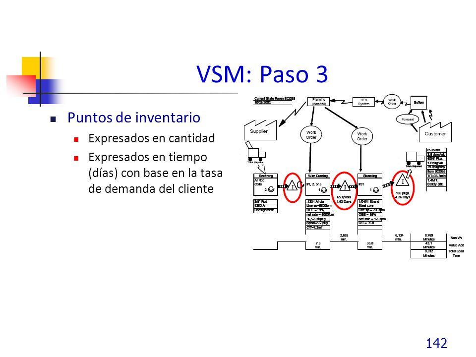 VSM: Paso 3 Puntos de inventario Expresados en cantidad