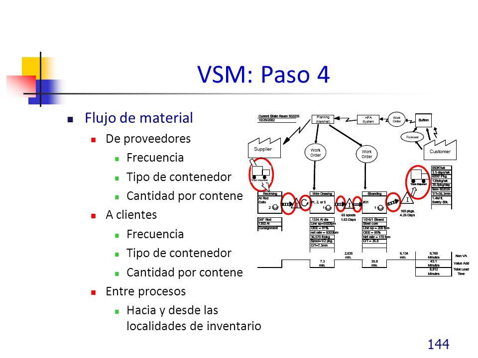 VSM: Paso 4 Flujo de material De proveedores Frecuencia