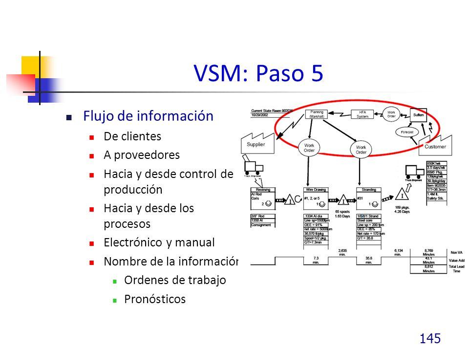 VSM: Paso 5 Flujo de información De clientes A proveedores