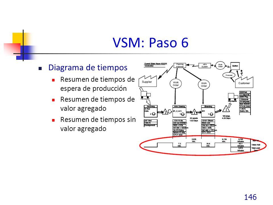 VSM: Paso 6 Diagrama de tiempos