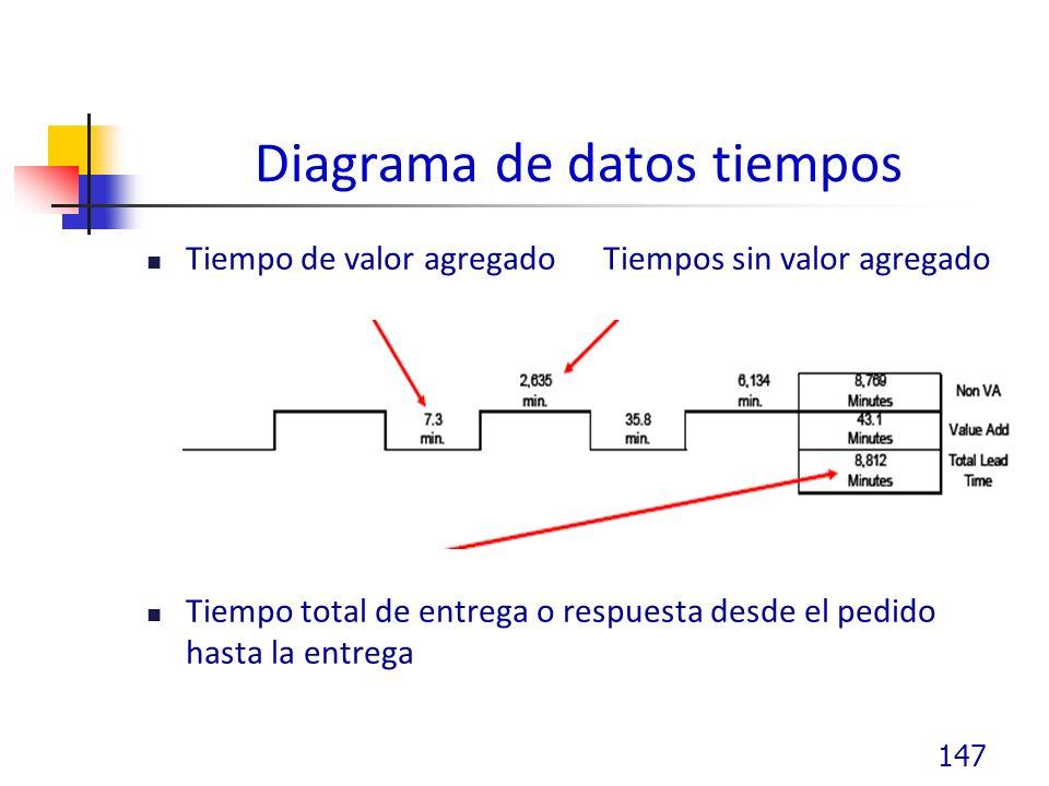 Diagrama de datos tiempos