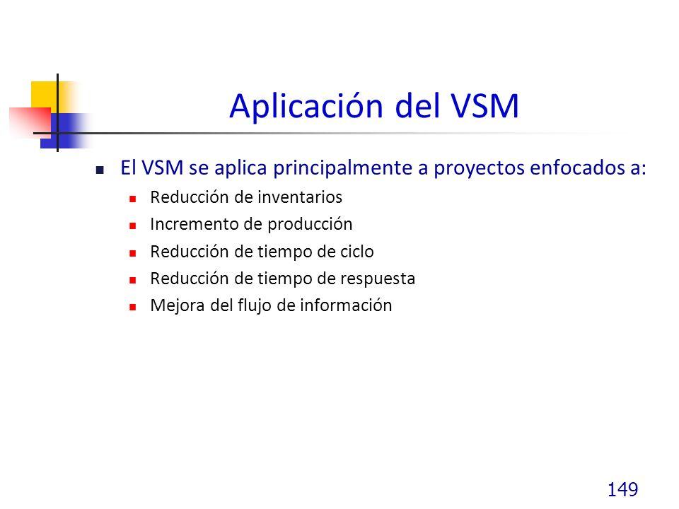 Aplicación del VSM El VSM se aplica principalmente a proyectos enfocados a: Reducción de inventarios.