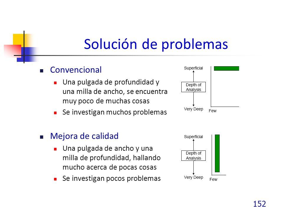 Solución de problemas Convencional Mejora de calidad