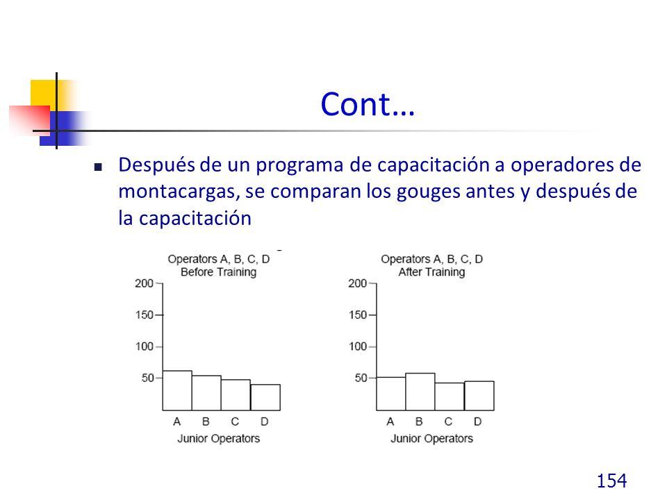 Cont… Después de un programa de capacitación a operadores de montacargas, se comparan los gouges antes y después de la capacitación.