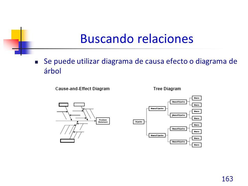 Buscando relaciones Se puede utilizar diagrama de causa efecto o diagrama de árbol