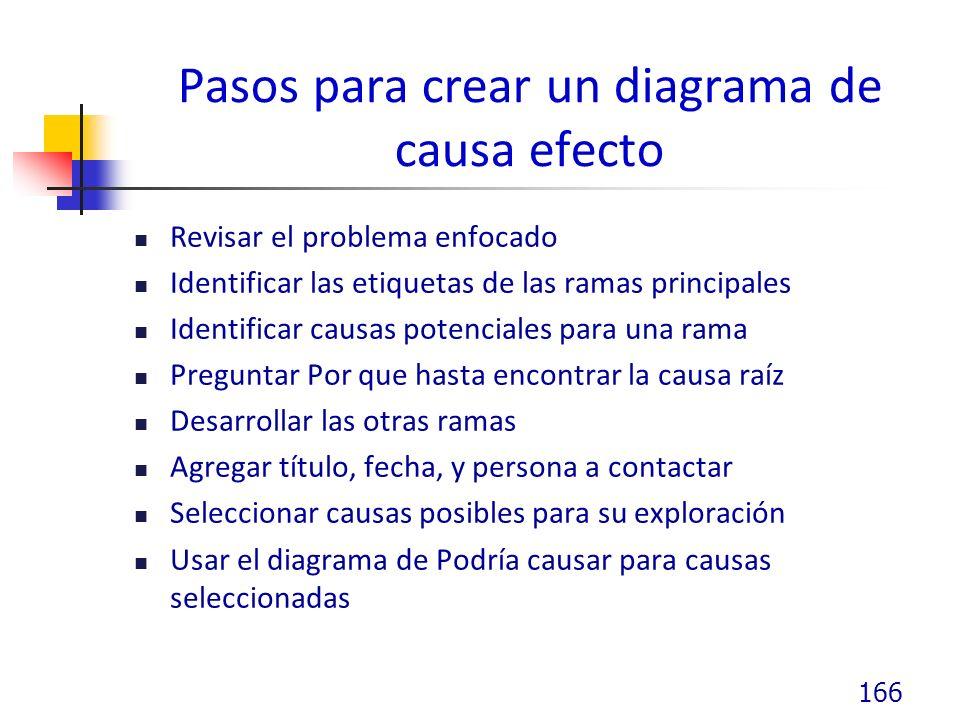 Pasos para crear un diagrama de causa efecto