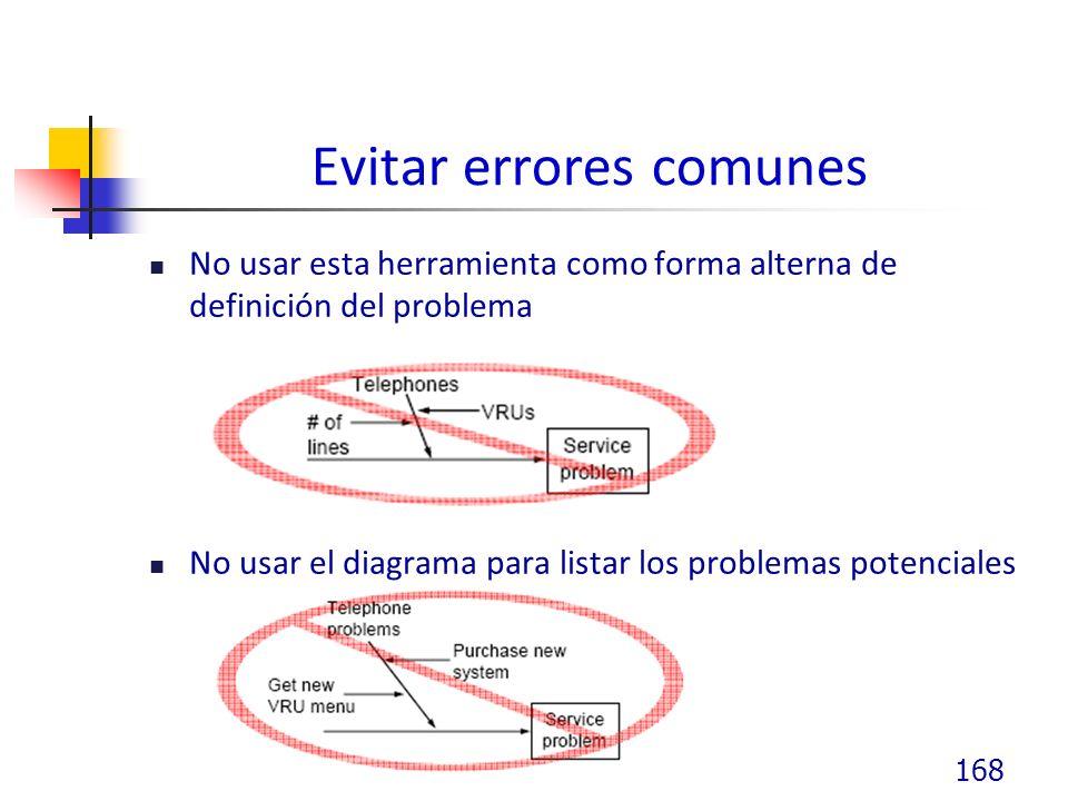 Evitar errores comunes
