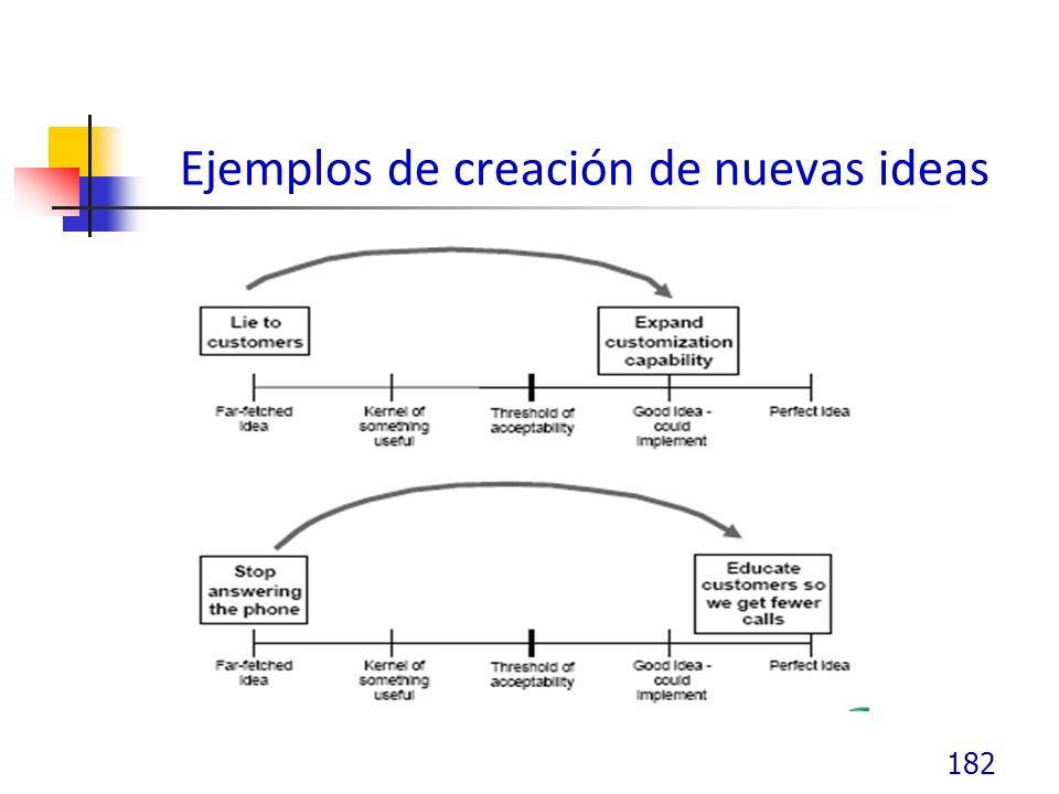 Ejemplos de creación de nuevas ideas