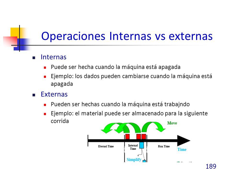 Operaciones Internas vs externas