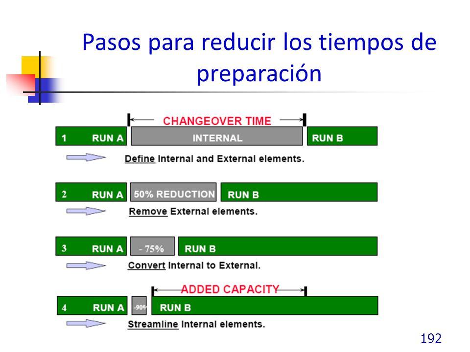 Pasos para reducir los tiempos de preparación