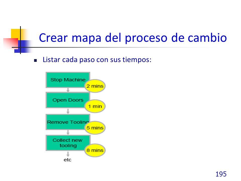 Crear mapa del proceso de cambio