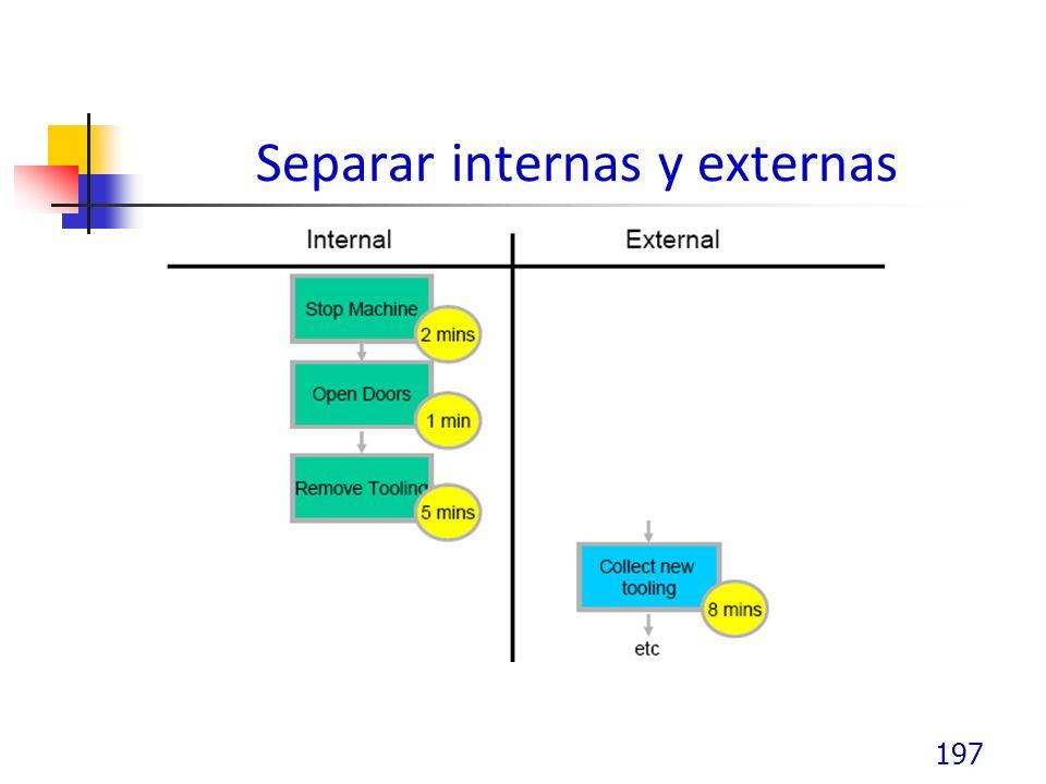 Separar internas y externas