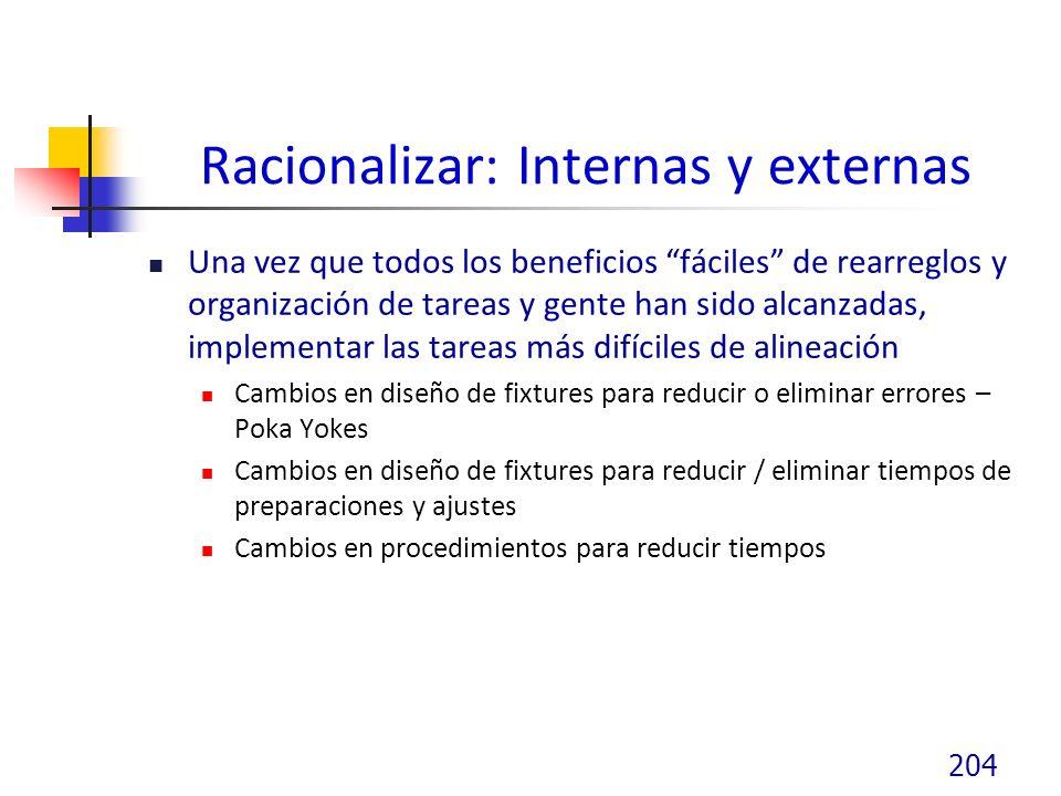 Racionalizar: Internas y externas