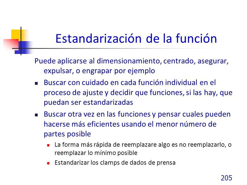 Estandarización de la función