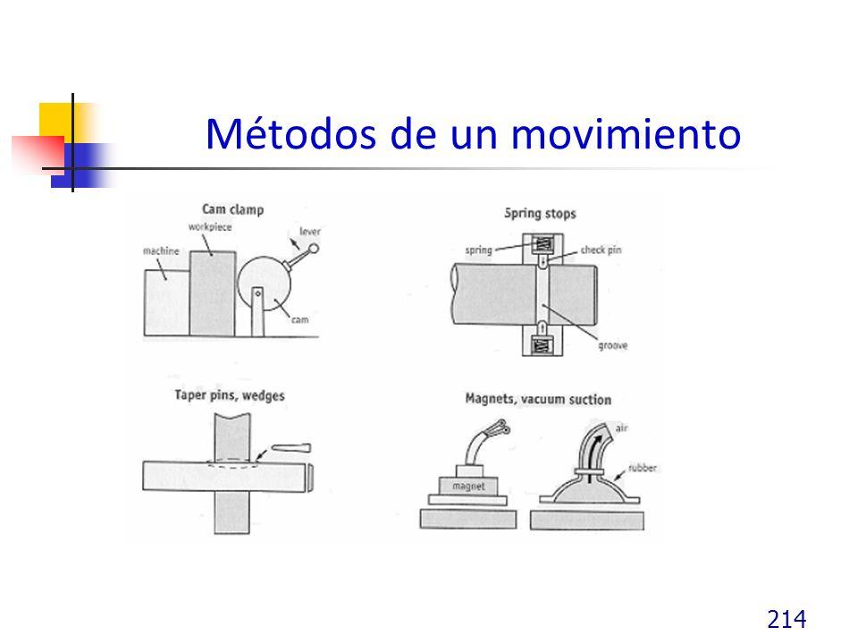 Métodos de un movimiento