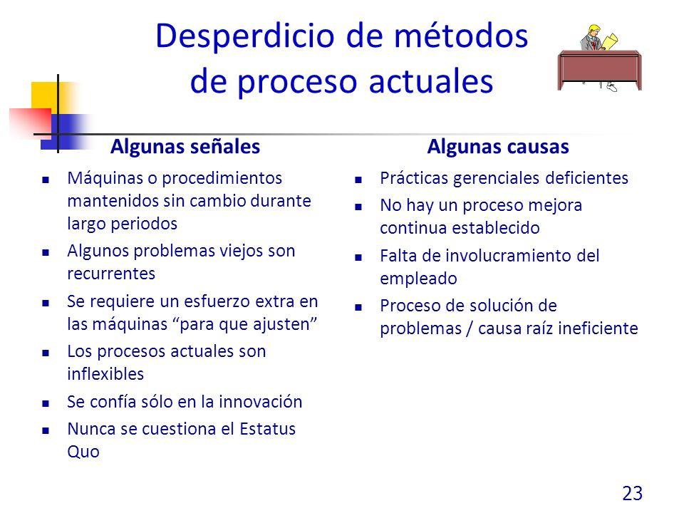 Desperdicio de métodos de proceso actuales