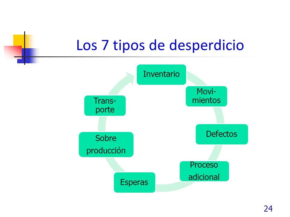 Los 7 tipos de desperdicio