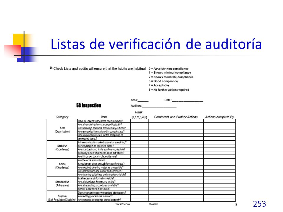 Listas de verificación de auditoría