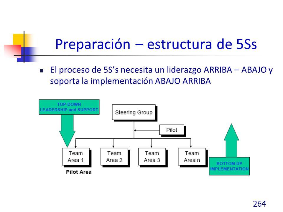 Preparación – estructura de 5Ss
