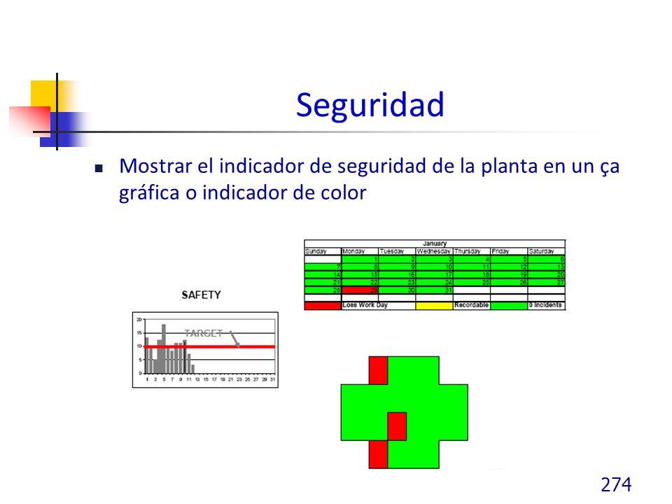 Seguridad Mostrar el indicador de seguridad de la planta en un ça gráfica o indicador de color