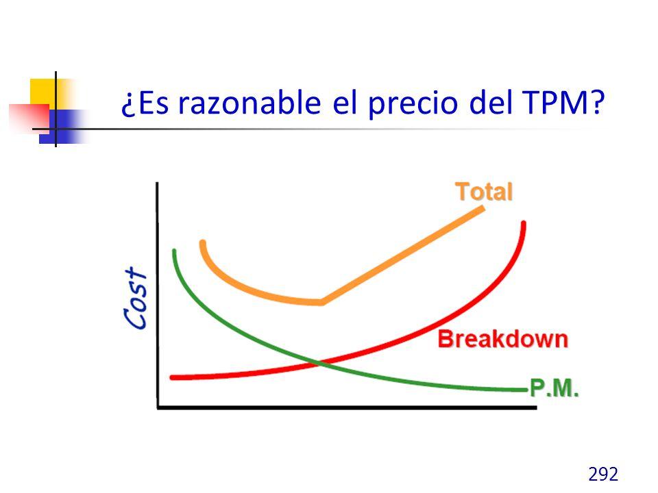 ¿Es razonable el precio del TPM