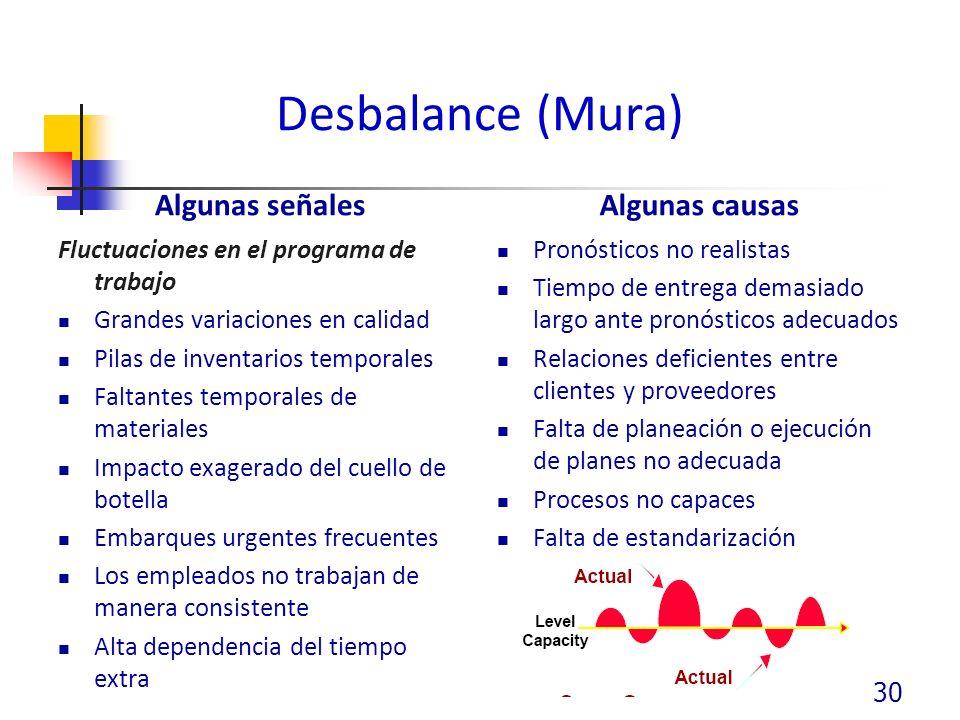 Desbalance (Mura) Algunas señales Algunas causas