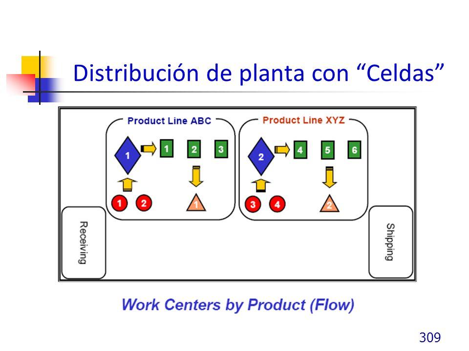 Distribución de planta con Celdas
