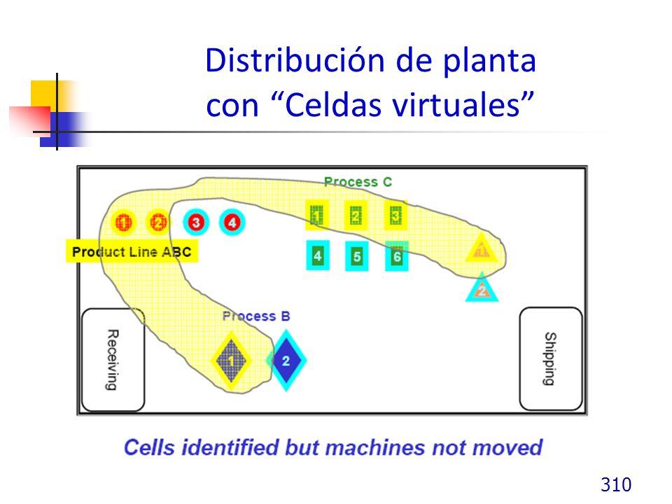 Distribución de planta con Celdas virtuales