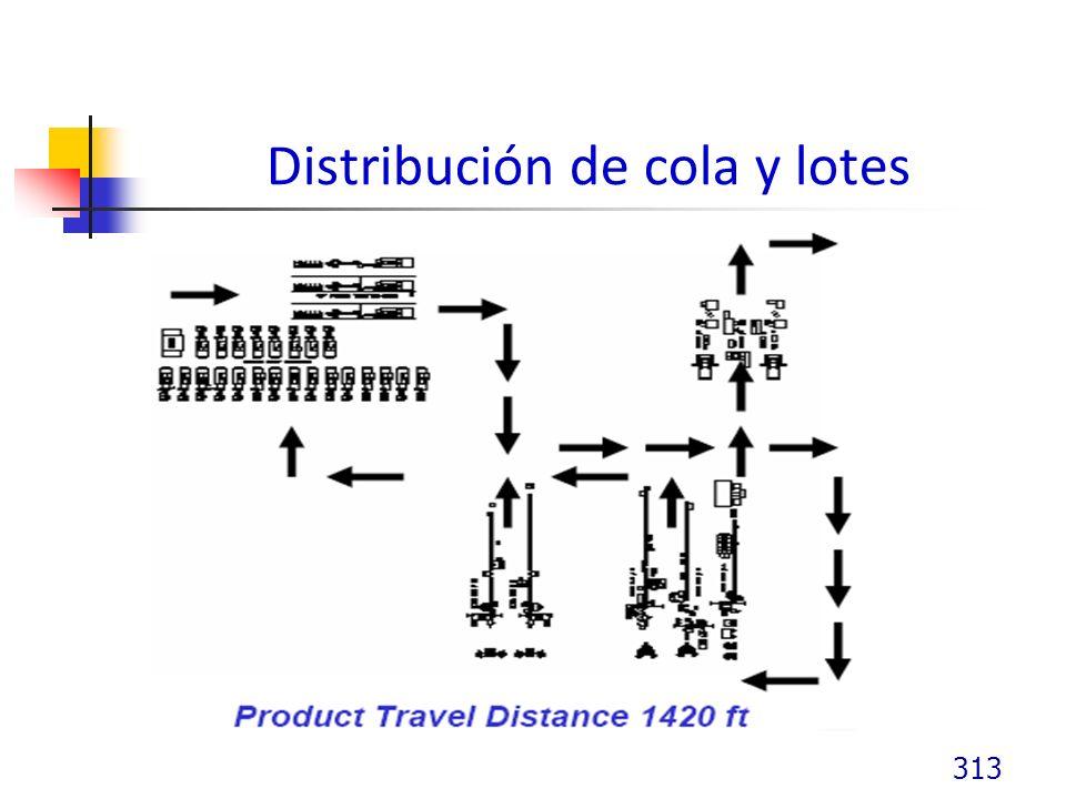Distribución de cola y lotes