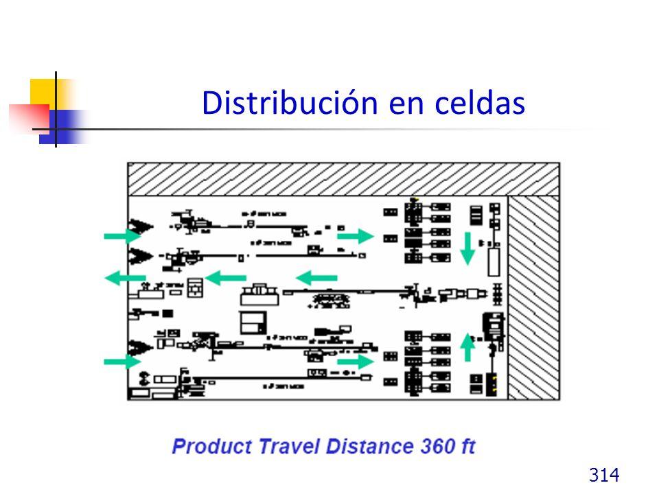 Distribución en celdas