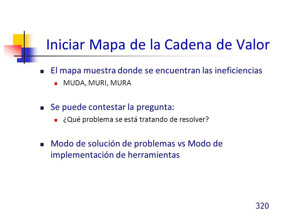 Iniciar Mapa de la Cadena de Valor