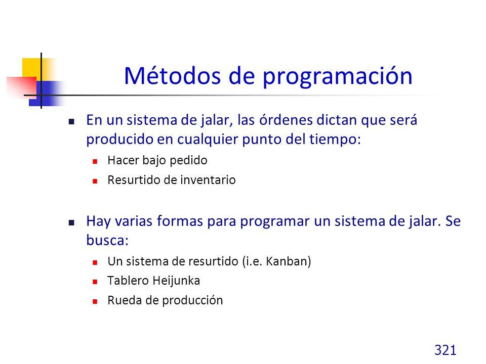 Métodos de programación