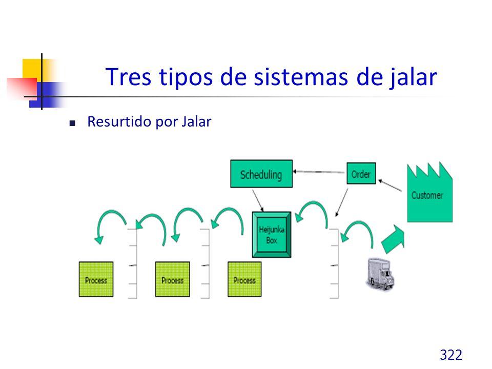 Tres tipos de sistemas de jalar