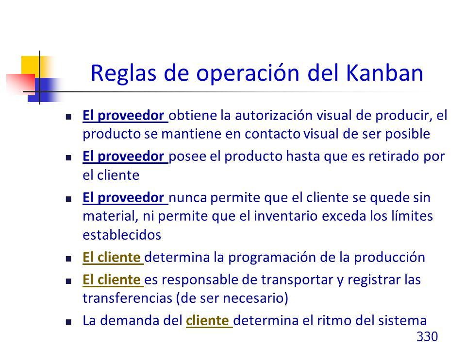 Reglas de operación del Kanban