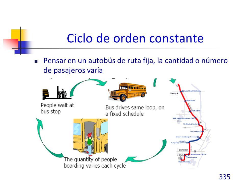 Ciclo de orden constante