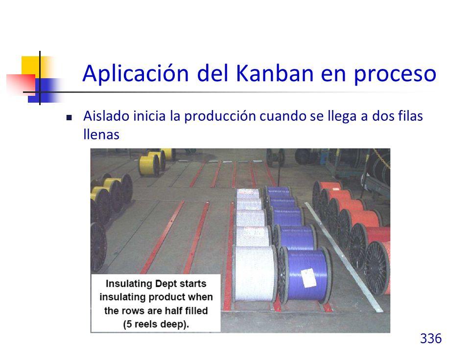 Aplicación del Kanban en proceso