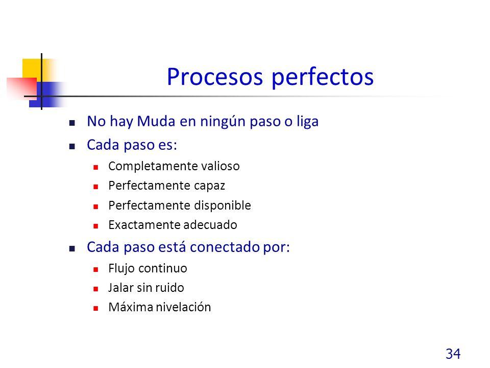 Procesos perfectos No hay Muda en ningún paso o liga Cada paso es: