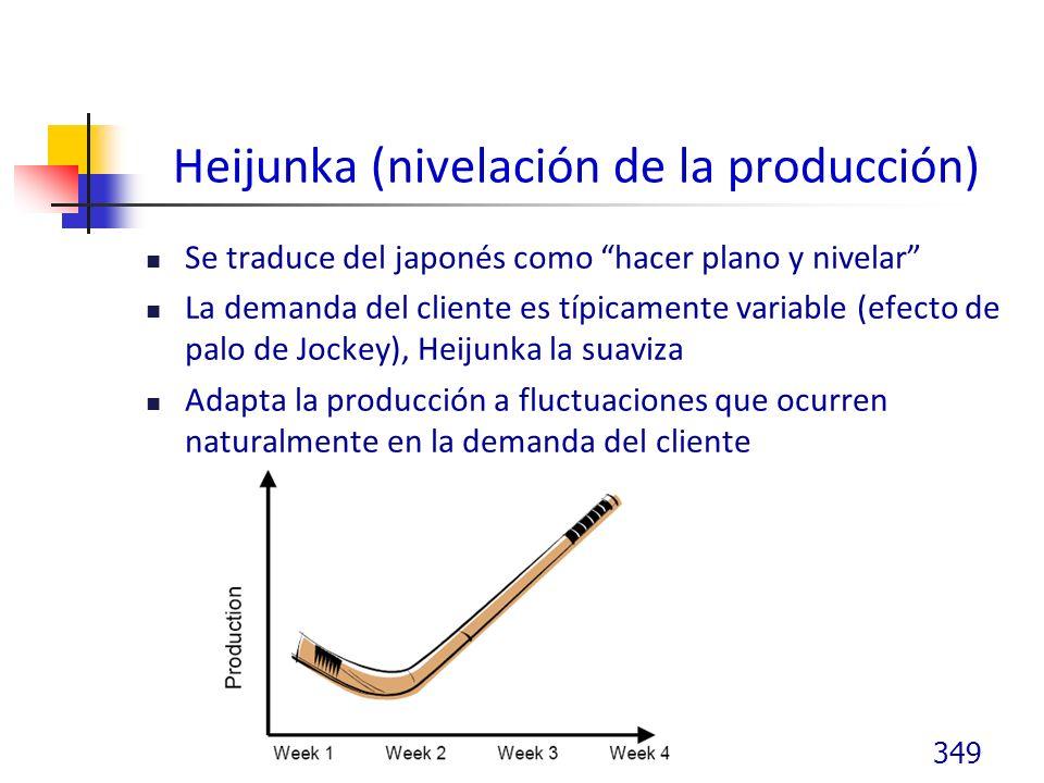 Heijunka (nivelación de la producción)