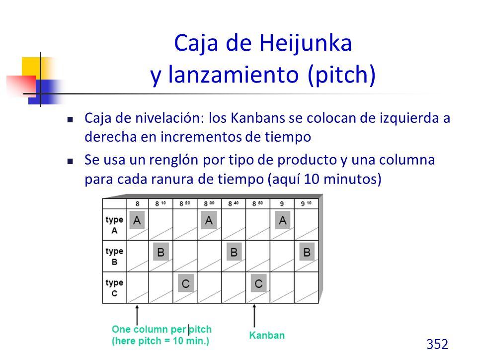 Caja de Heijunka y lanzamiento (pitch)