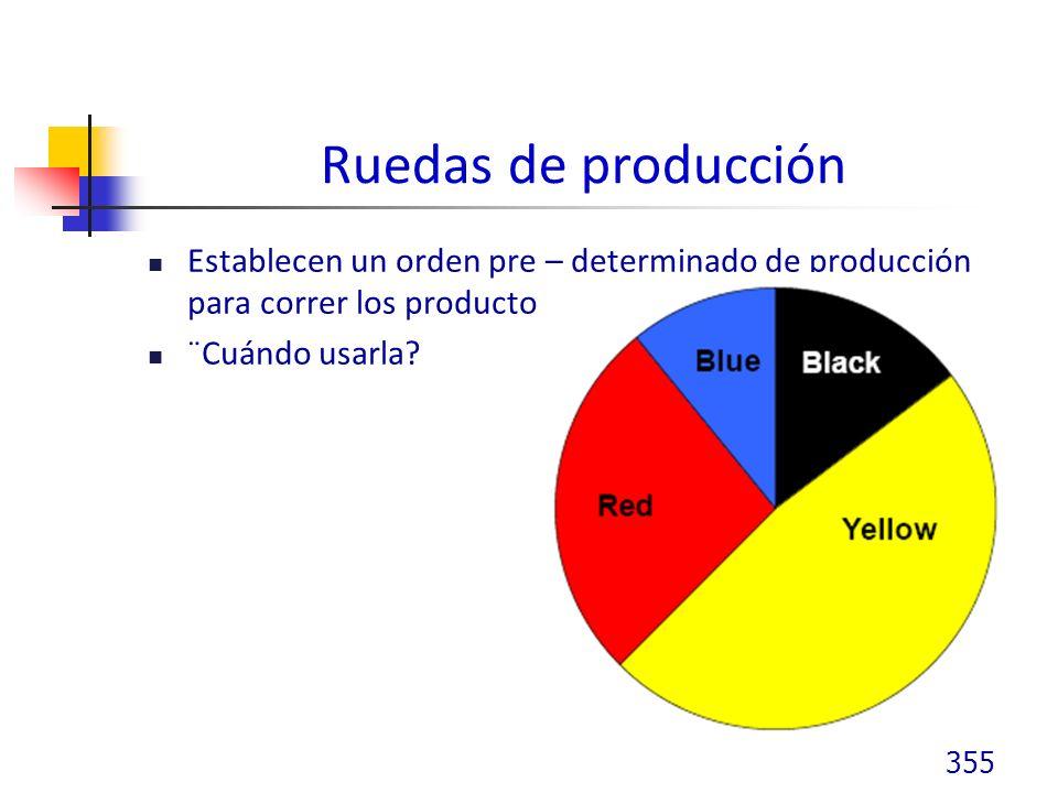 Ruedas de producción Establecen un orden pre – determinado de producción para correr los productos.