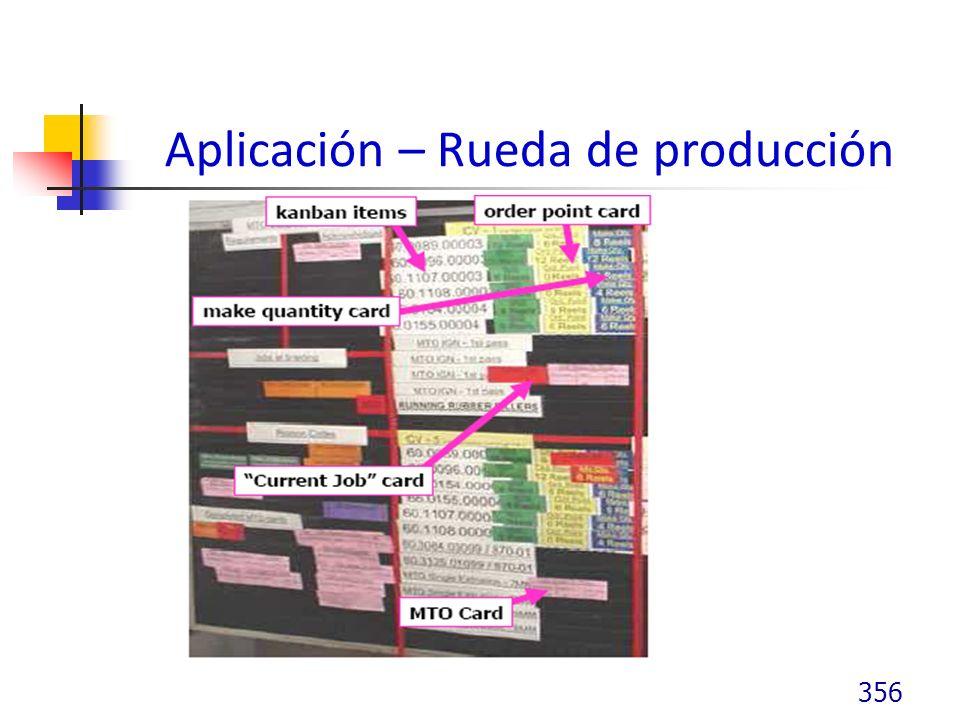 Aplicación – Rueda de producción
