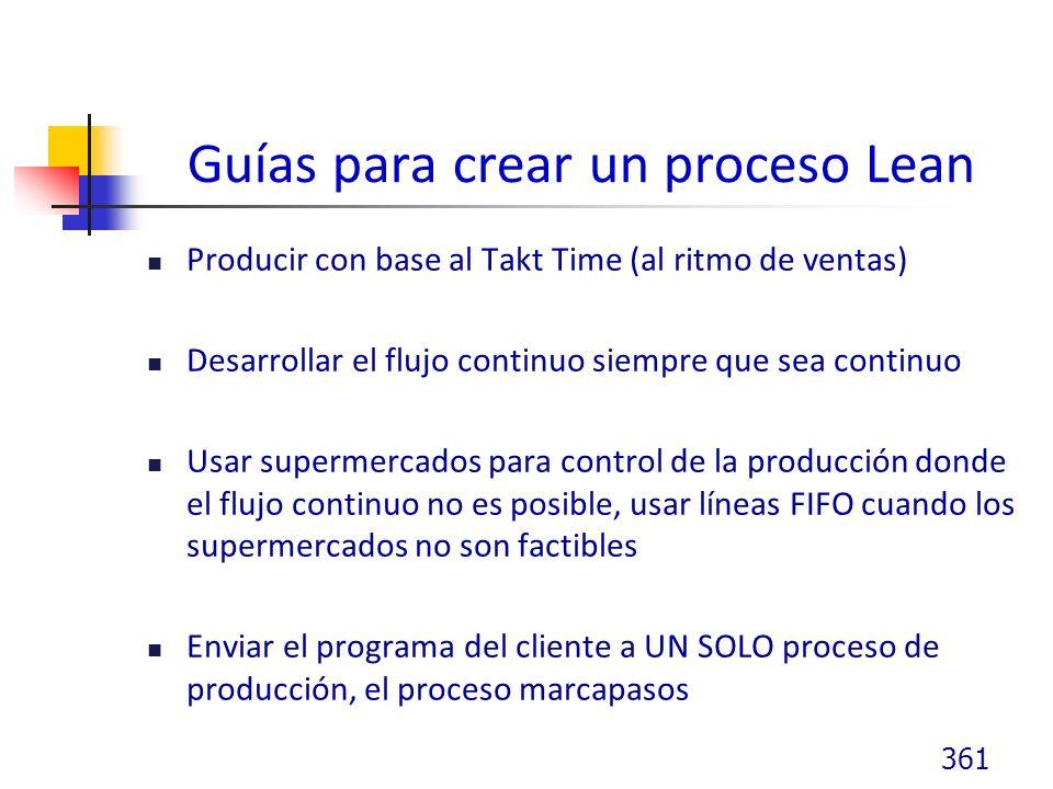 Guías para crear un proceso Lean